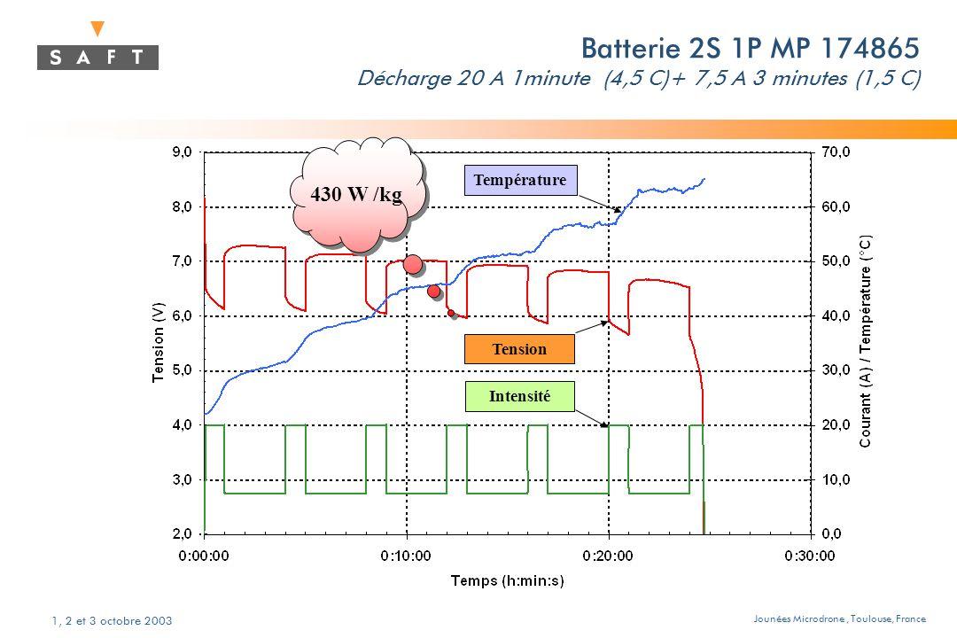 Jounées Microdrone, Toulouse, France 1, 2 et 3 octobre 2003 Batterie 2S 1P MP 174865 Décharge 20 A 1minute (4,5 C)+ 7,5 A 3 minutes (1,5 C) Température Tension Intensité 430 W /kg