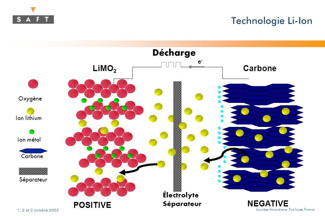 Jounées Microdrone, Toulouse, France 1, 2 et 3 octobre 2003 Caractéristiques du lithium rechargeable t Énergie massique élevée ( 130 Wh / kg) t Faible autodécharge (< à 5% par mois) t Connaissance de l 'état de charge (mesure de la tension à vide) t Rendement énergétique élevé (> à 90 %) t Possibilité d 'associer des éléments en // t Pas d 'effet « mémoire » t Élément étanche t Nécessité d 'avoir une gestion de la charge t Régime de charge limité à C
