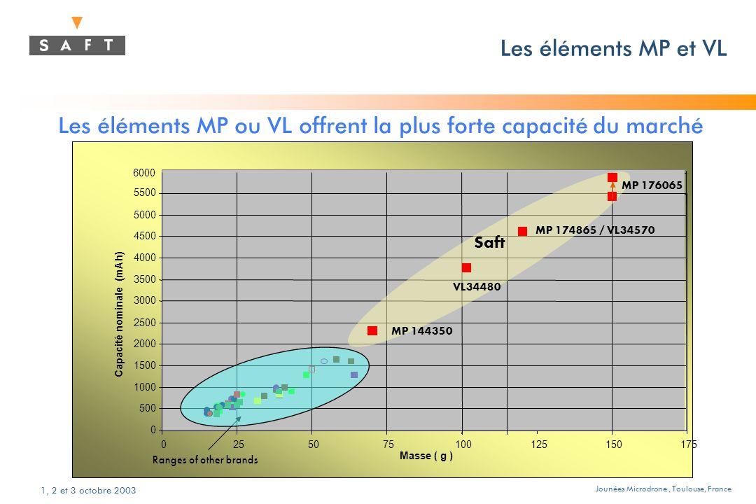 Jounées Microdrone, Toulouse, France 1, 2 et 3 octobre 2003 Les éléments MP ou VL offrent la plus forte capacité du marché 6000 0 500 1000 1500 2000 2500 3000 3500 4000 4500 5000 5500 0255075100125150175 Masse ( g ) Capacité nominale (mAh) Ranges of other brands Saft MP 144350 MP 176065 MP 174865 / VL34570 Les éléments MP et VL VL34480