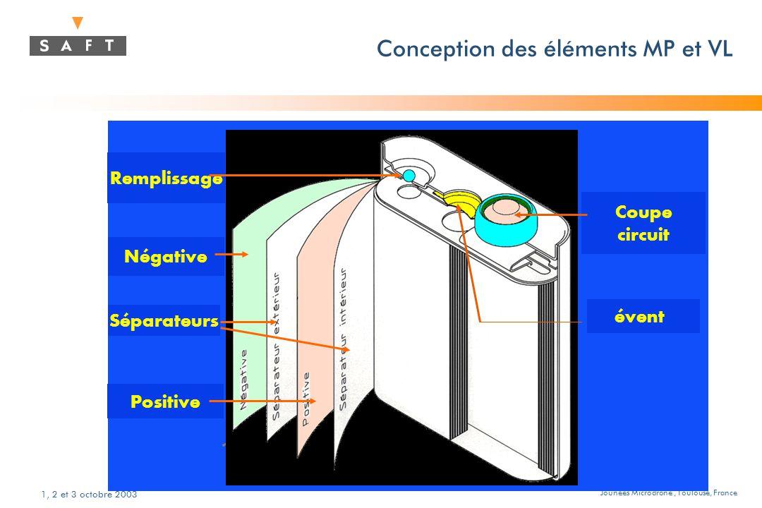 Jounées Microdrone, Toulouse, France 1, 2 et 3 octobre 2003 Remplissage Positive Séparateurs Négative Coupe circuit évent Conception des éléments MP et VL