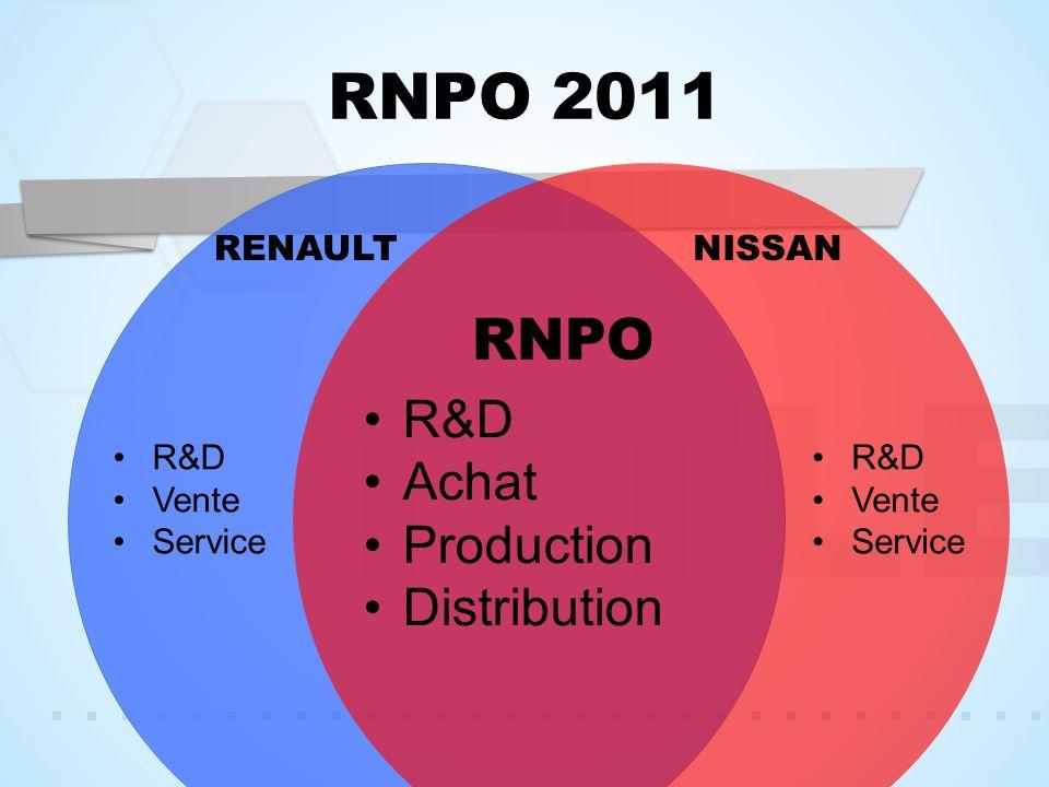 TITLE RNPO 2011 RENAULTNISSAN RNPO R&D Achat Production Distribution R&D Vente Service R&D Vente Service
