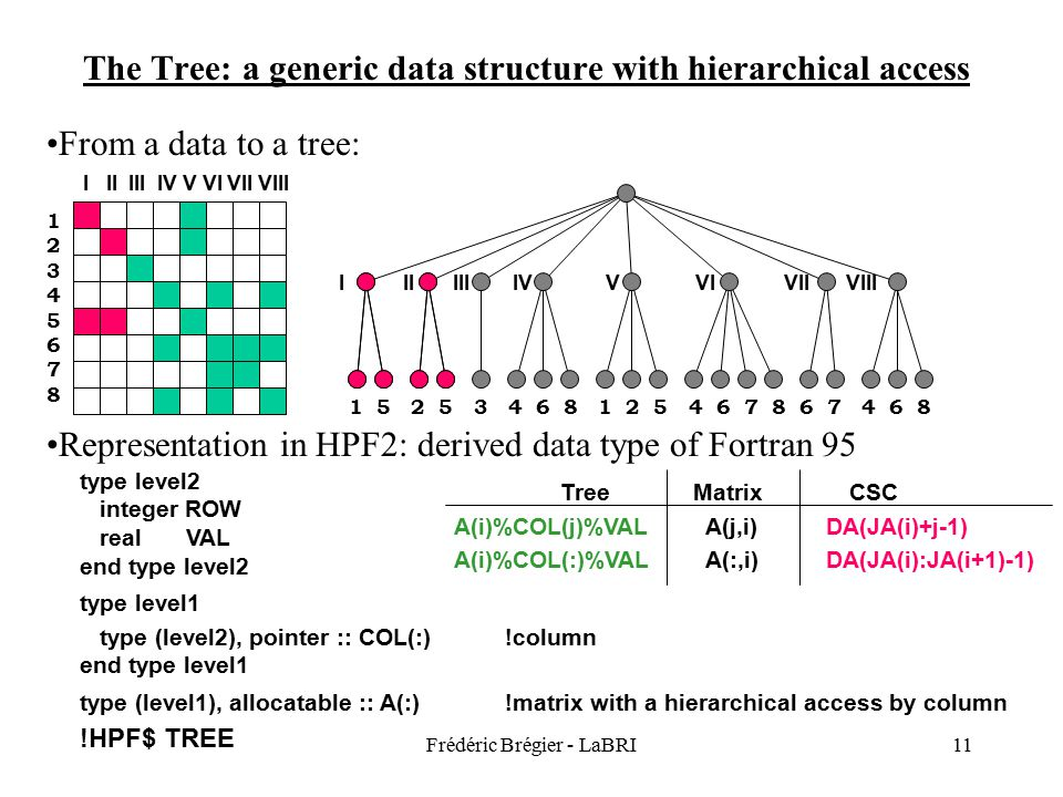 Frédéric Brégier - LaBRI11 IIIIIIIVVVIVIIVIII 1 5 2 5 3 4 6 8 1 2 5 4 6 7 8 6 7 4 6 8 The Tree: a generic data structure with hierarchical access From a data to a tree: I II III IV V VI VII VIII 1234567812345678 Representation in HPF2: derived data type of Fortran 95 type level2 integer ROW!row number real VAL!non zero value end type level2 type level1 type (level2), pointer :: COL(:)!column end type level1 type (level1), allocatable :: A(:)!matrix with a hierarchical access by column !HPF$ TREE Tree Matrix CSC A(i)%COL(j)%VAL A(j,i) DA(JA(i)+j-1) A(i)%COL(:)%VAL A(:,i) DA(JA(i):JA(i+1)-1)