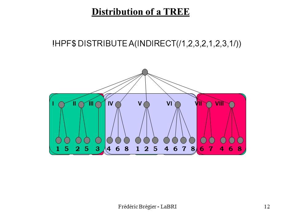 Frédéric Brégier - LaBRI12 Distribution of a TREE IIIIIIIVVVIVIIVIII 1 5 2 5 3 4 6 8 1 2 5 4 6 7 8 6 7 4 6 8 !HPF$ DISTRIBUTE A(BLOCK)!HPF$ DISTRIBUTE