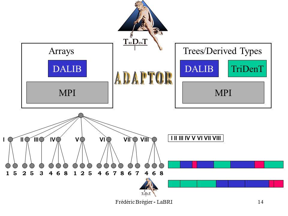 Frédéric Brégier - LaBRI14 Arrays DALIB MPI Trees/Derived Types DALIBTriDenT MPI IIIIIIIVVVIVIIVIII 1 5 2 5 3 4 6 8 1 2 5 4 6 7 8 6 7 4 6 8 I II III I