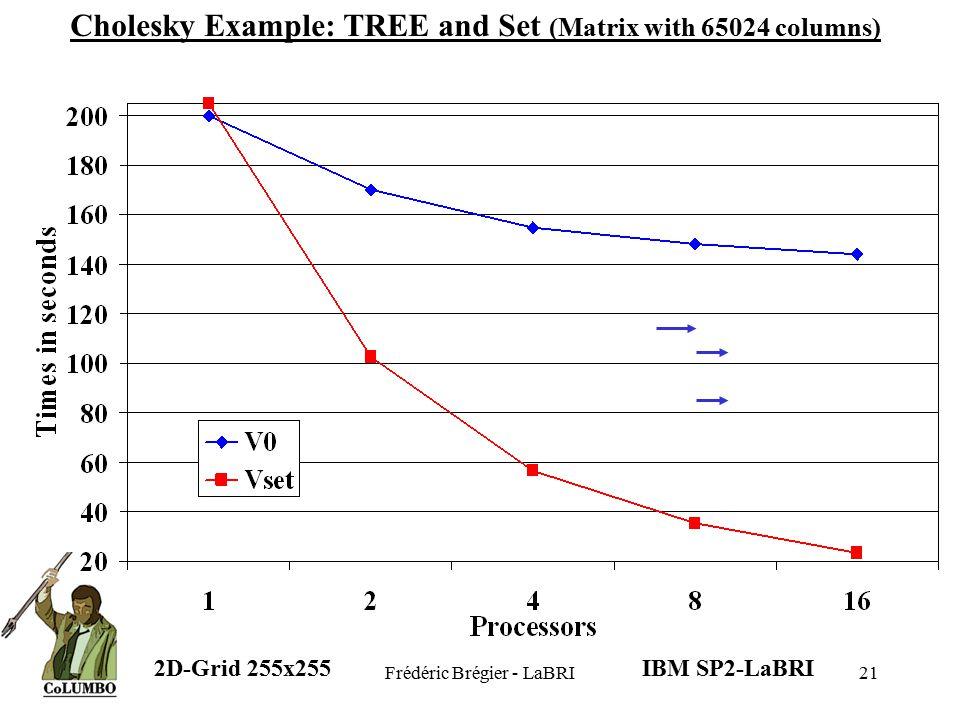 Frédéric Brégier - LaBRI21 I II III IV V VI VII VIII 1234567812345678 Cholesky Example: TREE and Set (Matrix with 65024 columns) DO K = 1, N allocate