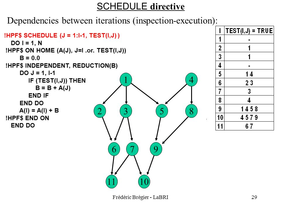 Frédéric Brégier - LaBRI29 10 11 9 76 8532 SCHEDULE directive Dependencies between iterations (inspection-execution): DO I = 1, N !HPF$ ON HOME (A(J), J=I.or.
