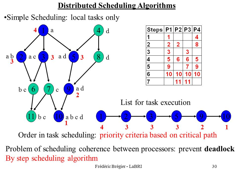Frédéric Brégier - LaBRI30 Distributed Scheduling Algorithms Simple Scheduling: local tasks only 1011 976 8532 14 a d a b a c a d d c b c a b c d 10 9 532 1 1 2359 Order in task scheduling: priority criteria based on critical path 1 2 33 3 4 123334 1 2 35 9 10 235 Problem of scheduling coherence between processors: prevent deadlock By step scheduling algorithm List for task execution