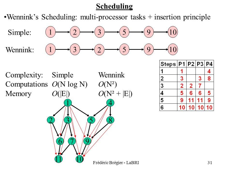 Frédéric Brégier - LaBRI31 Scheduling Wennink's Scheduling: multi-processor tasks + insertion principle 1235910 Simple: Wennink: 1235910 2 Complexity: