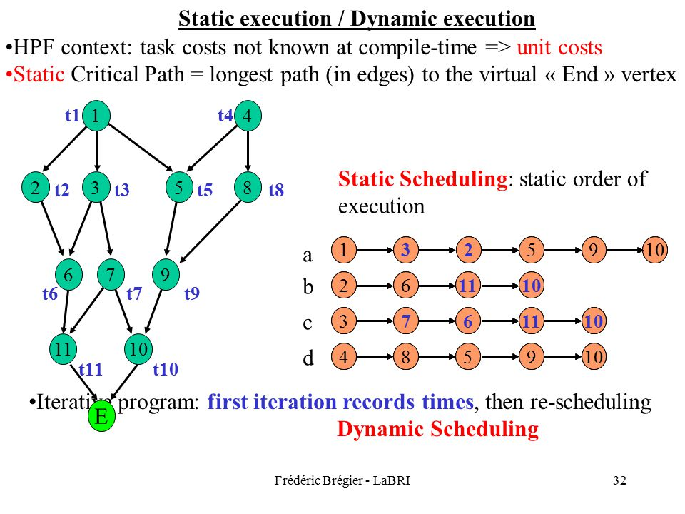 Frédéric Brégier - LaBRI32 Static execution / Dynamic execution HPF context: task costs not known at compile-time => unit costs Static Critical Path = longest path (in edges) to the virtual « End » vertex 1011 976 8532 14 1 2 33 4 1 22 33 4 1235910 2 3 4 6 11 671011 85910 Static Scheduling: static order of execution abcdabcd Iterative program: first iteration records times, then re-scheduling Dynamic Scheduling 1235910 2 3 4 6 11 671011 85910 11 976 8532 14 t10 t9 t5t3 t1 t11 t7t6 t2t8 t4 1325910 2 3 4 61110 761110 859 E