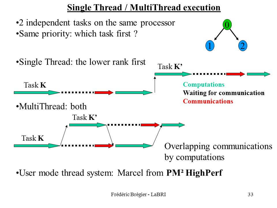 Frédéric Brégier - LaBRI33 Single Thread / MultiThread execution 0 12 2 independent tasks on the same processor Same priority: which task first .