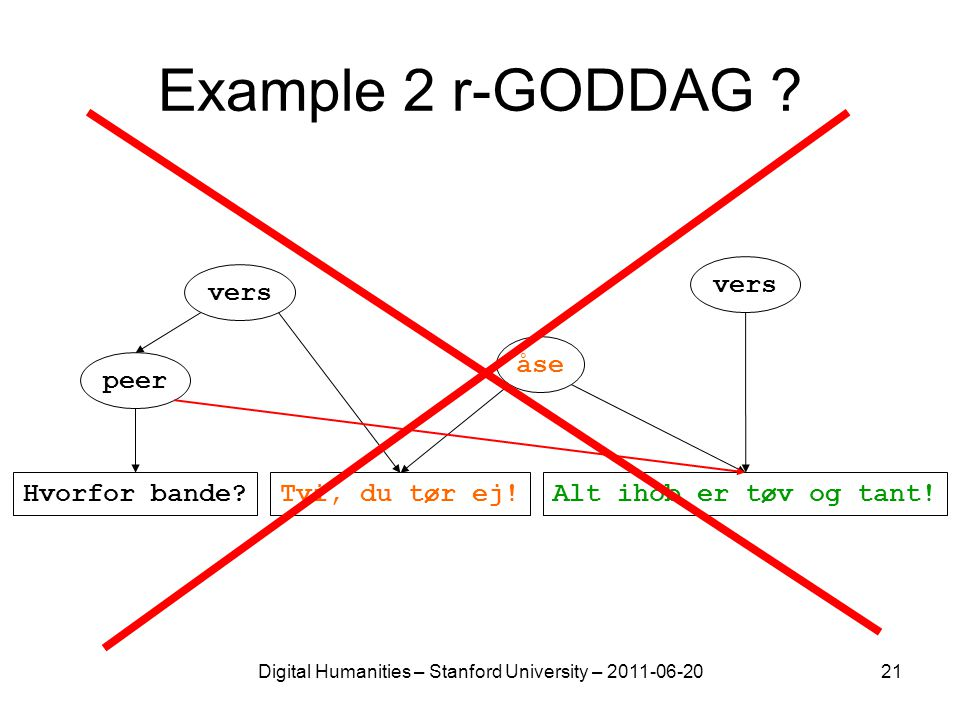 Digital Humanities – Stanford University – 2011-06-2021 Example 2 r-GODDAG ? vers peer åse Alt ihob er tøv og tant!Hvorfor bande?Tvi, du tør ej!