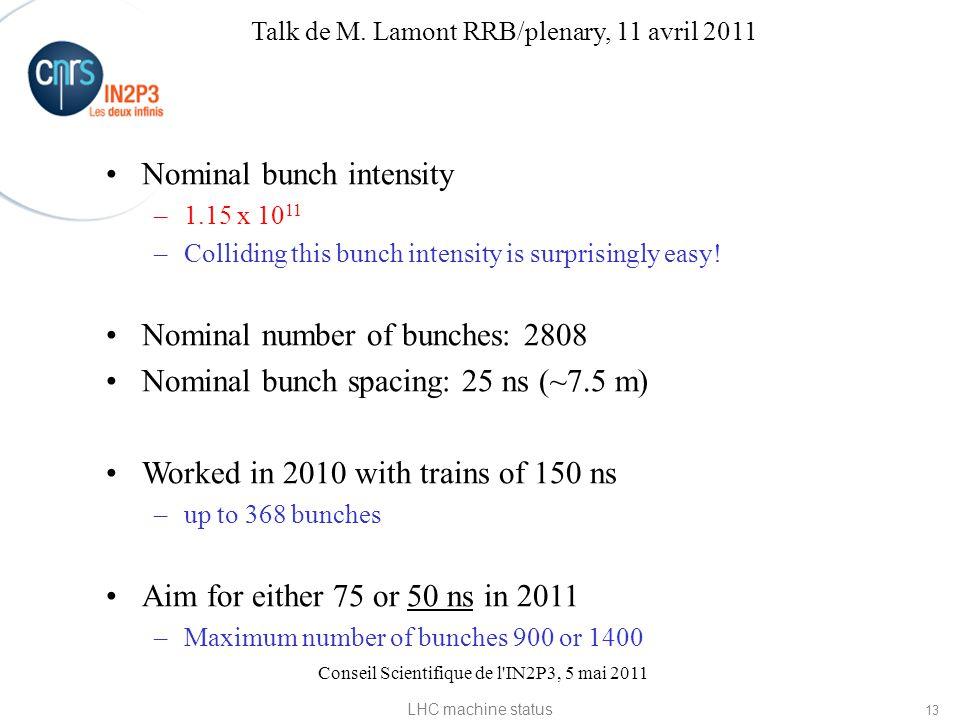 Conseil Scientifique de l IN2P3, 5 mai 2011 Nominal bunch intensity –1.15 x 10 11 –Colliding this bunch intensity is surprisingly easy.