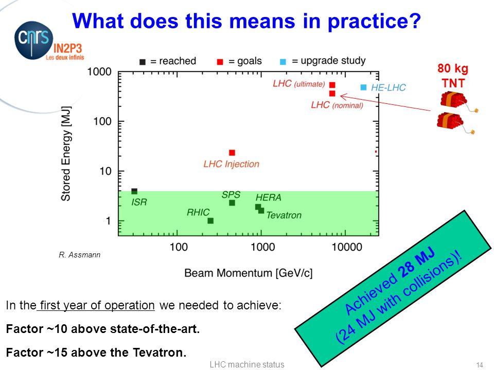 Conseil Scientifique de l IN2P3, 5 mai 2011 80 kg TNT R.