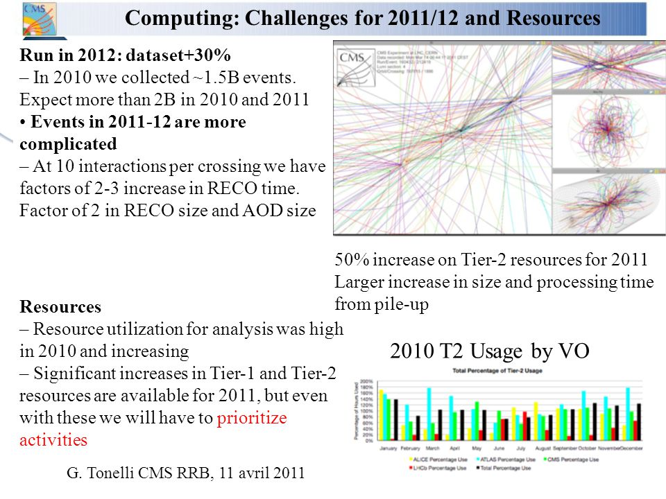 Conseil Scientifique de l IN2P3, 5 mai 2011 Computing: Challenges for 2011/12 and Resources Run in 2012: dataset+30% – In 2010 we collected ~1.5B events.