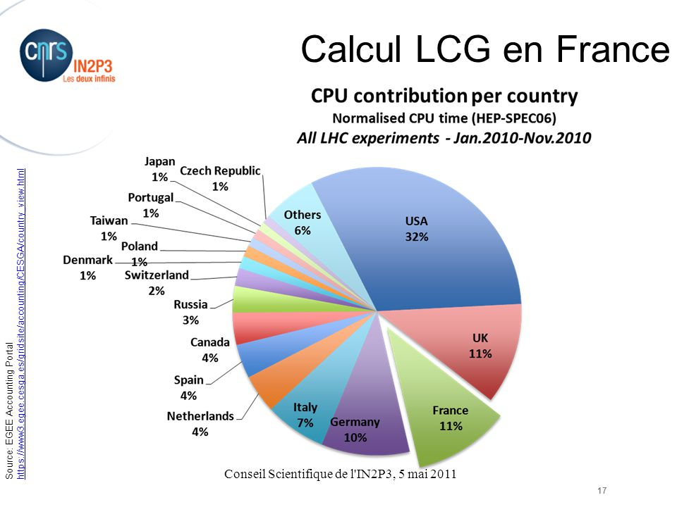 Conseil Scientifique de l IN2P3, 5 mai 2011 17 Calcul LCG en France Source: EGEE Accounting Portal https://www3.egee.cesga.es/gridsite/accounting/CESGA/country_view.html