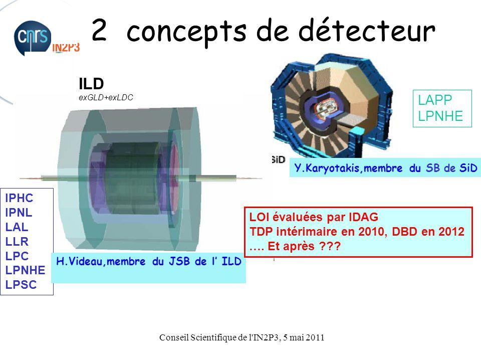 Conseil Scientifique de l IN2P3, 5 mai 2011 2 concepts de détecteur Y.Karyotakis,membre du SB de SiD LAPP LPNHE IPHC IPNL LAL LLR LPC LPNHE LPSC H.Videau,membre du JSB de l' ILD ILD exGLD+exLDC LOI évaluées par IDAG TDP intérimaire en 2010, DBD en 2012 ….