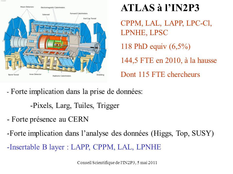 Conseil Scientifique de l IN2P3, 5 mai 2011 ATLAS à l'IN2P3 CPPM, LAL, LAPP, LPC-Cl, LPNHE, LPSC 118 PhD equiv (6,5%) 144,5 FTE en 2010, à la hausse Dont 115 FTE chercheurs - Forte implication dans la prise de données: -Pixels, Larg, Tuiles, Trigger - Forte présence au CERN -Forte implication dans l'analyse des données (Higgs, Top, SUSY) -Insertable B layer : LAPP, CPPM, LAL, LPNHE