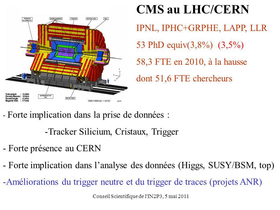 Conseil Scientifique de l IN2P3, 5 mai 2011 CMS au LHC/CERN IPNL, IPHC+GRPHE, LAPP, LLR 53 PhD equiv(3,8%) (3,5%) 58,3 FTE en 2010, à la hausse dont 51,6 FTE chercheurs - Forte implication dans la prise de données : -Tracker Silicium, Cristaux, Trigger - Forte présence au CERN - Forte implication dans l'analyse des données (Higgs, SUSY/BSM, top) -Améliorations du trigger neutre et du trigger de traces (projets ANR)
