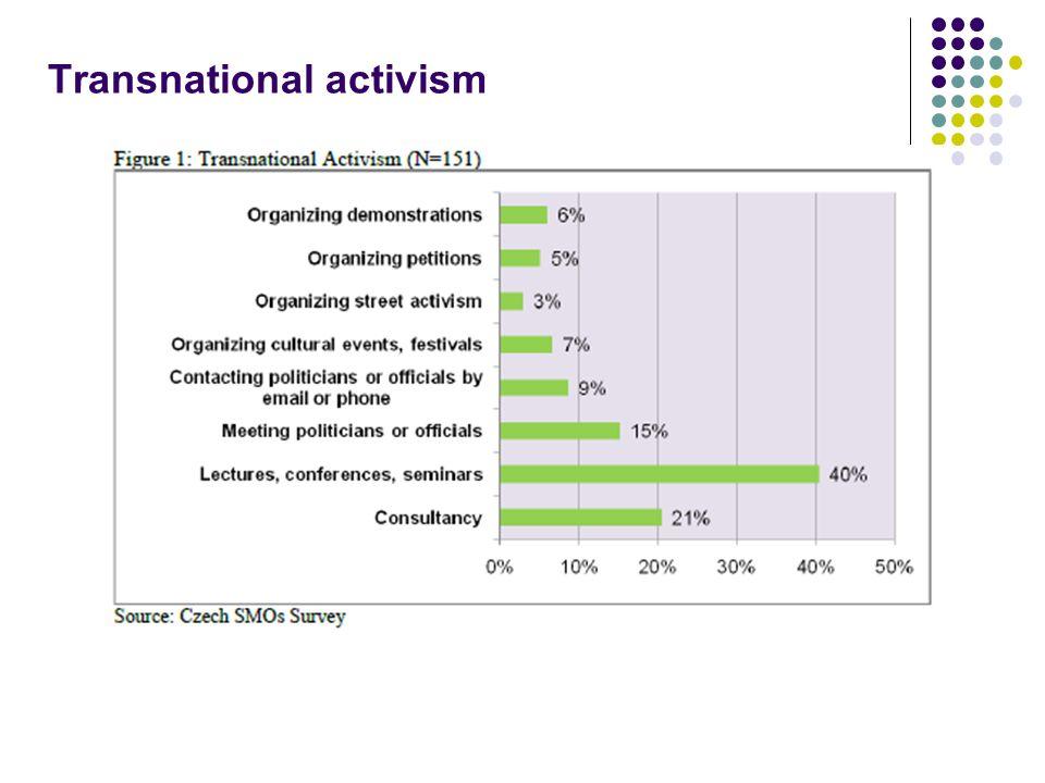 Transnational activism