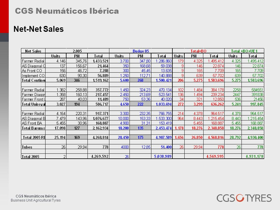 CGS Neumáticos Ibérica Business Unit Agricultural Tyres CGS Neumáticos Ibérica Net-Net Sales