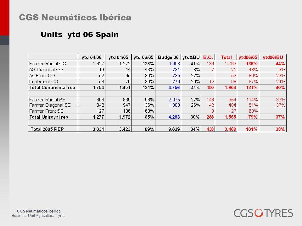 CGS Neumáticos Ibérica Business Unit Agricultural Tyres CGS Neumáticos Ibérica Units ytd 06 Spain