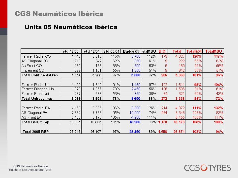 CGS Neumáticos Ibérica Business Unit Agricultural Tyres