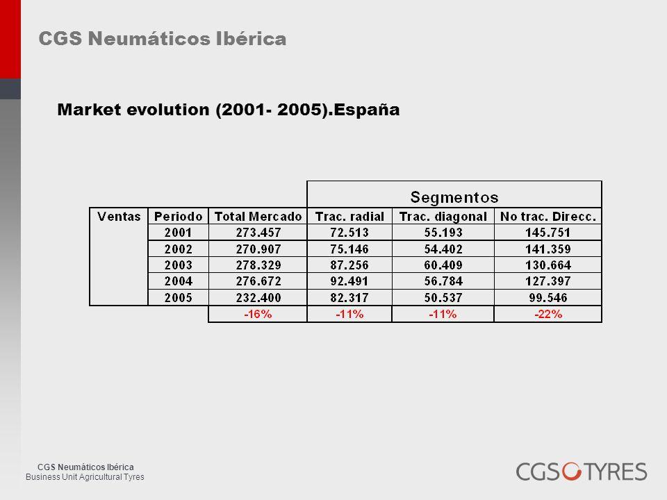 CGS Neumáticos Ibérica Business Unit Agricultural Tyres Market evolution (2001- 2005).España CGS Neumáticos Ibérica