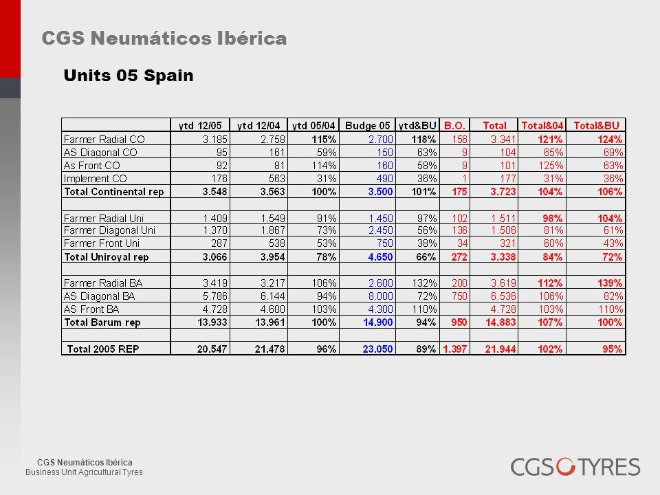 CGS Neumáticos Ibérica Business Unit Agricultural Tyres Market evolution (2001- 2005).Portugal CGS Neumáticos Ibérica