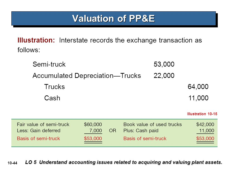 10-44 Semi-truck 53,000 Accumulated Depreciation—Trucks 22,000 Trucks 64,000 Cash 11,000 Valuation of PP&E LO 5 Understand accounting issues related t