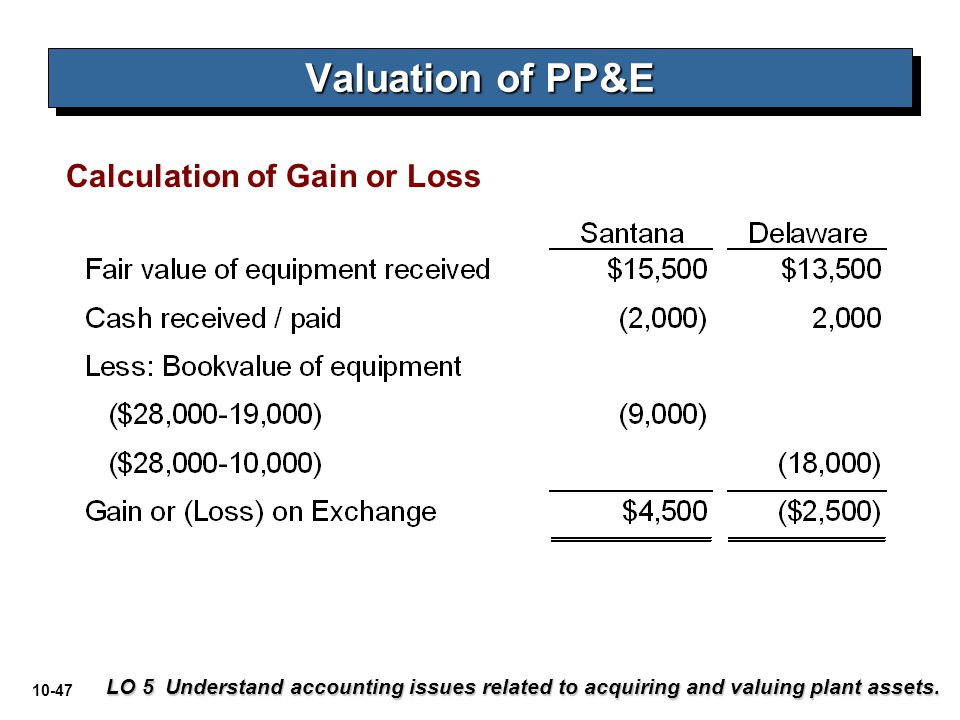 10-47 Calculation of Gain or Loss LO 5 Understand accounting issues related to acquiring and valuing plant assets. Valuation of PP&E