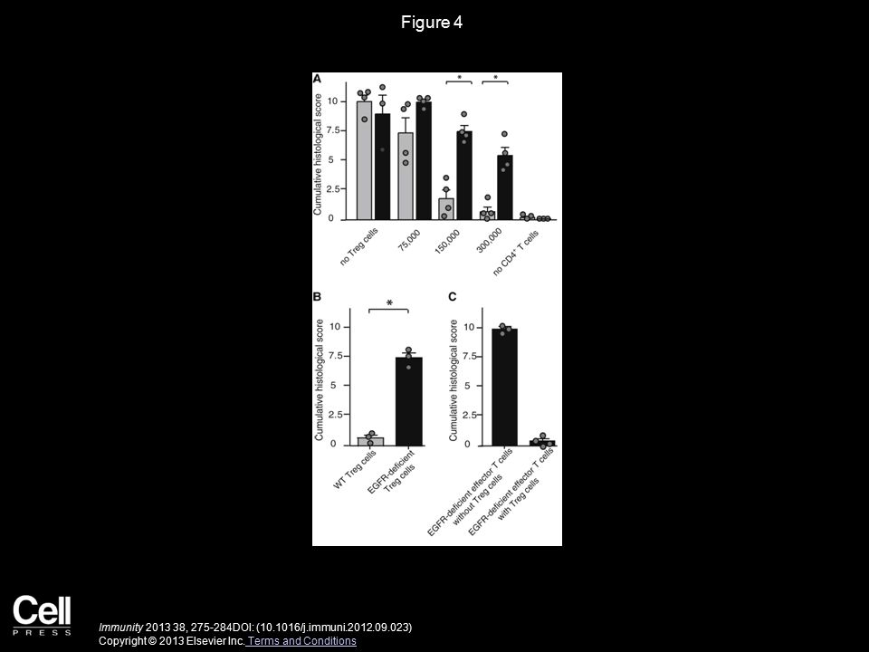 Figure 4 Immunity 2013 38, 275-284DOI: (10.1016/j.immuni.2012.09.023) Copyright © 2013 Elsevier Inc.