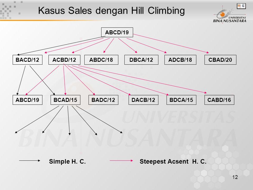 12 Kasus Sales dengan Hill Climbing ABCD/19 ABDC/18BACD/12DBCA/12ADCB/18CBAD/20ACBD/12 BCAD/15BADC/12DACB/12BDCA/15CABD/16ABCD/19 Simple H. C.Steepest