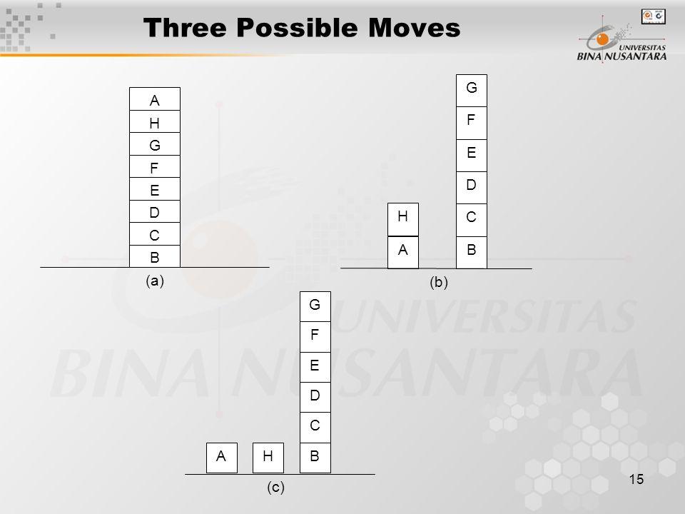 15 Three Possible Moves A H G F E D C B (a) A H G F E D C B (b) AH G F E D C B (c)