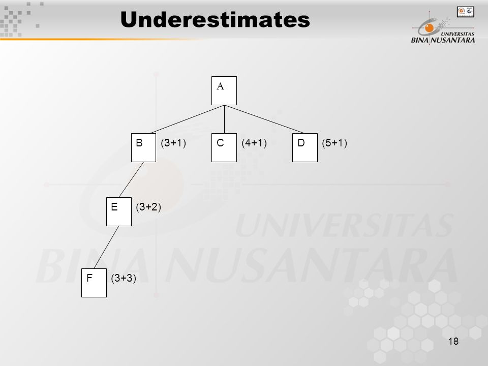 18 Underestimates A BCD E F (3+1)(4+1)(5+1) (3+2) (3+3)