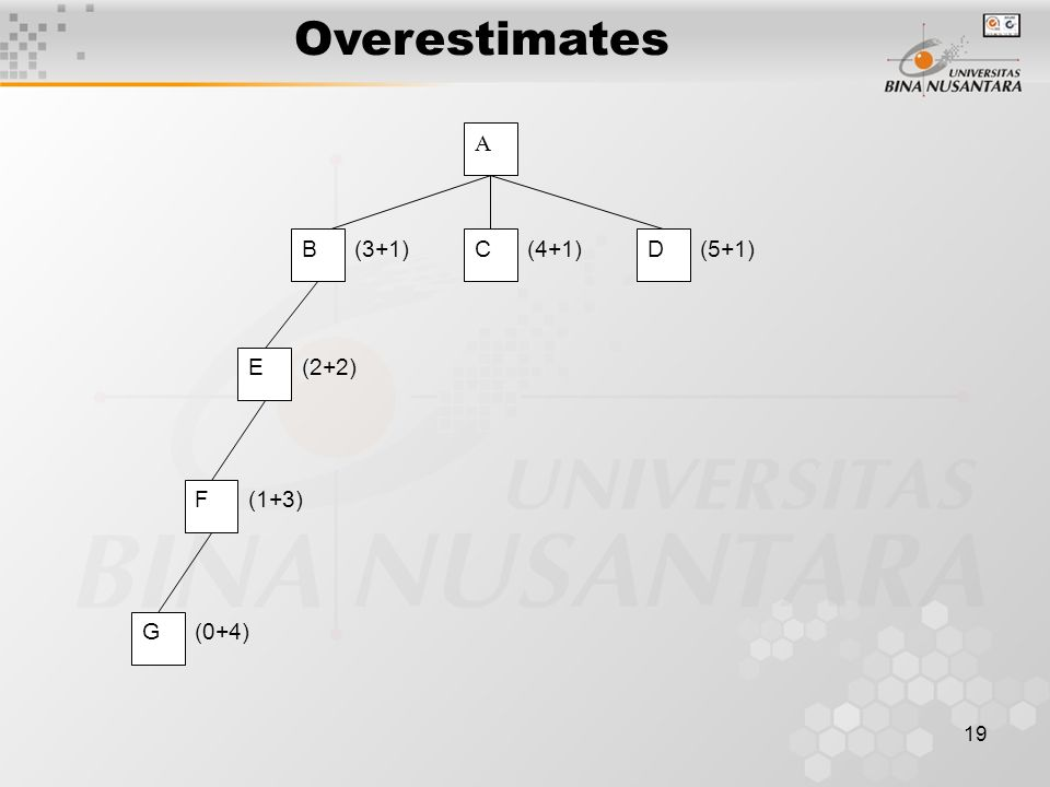 19 Overestimates A BCD E F (3+1)(4+1)(5+1) (2+2) (1+3) G (0+4)