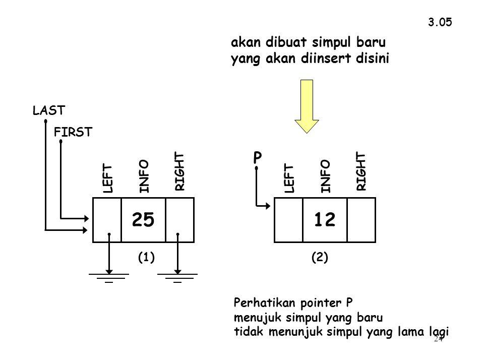 24 3.05 akan dibuat simpul baru yang akan diinsert disini Perhatikan pointer P menujuk simpul yang baru tidak menunjuk simpul yang lama lagi INFO RIGHT LEFT FIRST LAST 25 INFO RIGHT P LEFT 12 (1)(2)