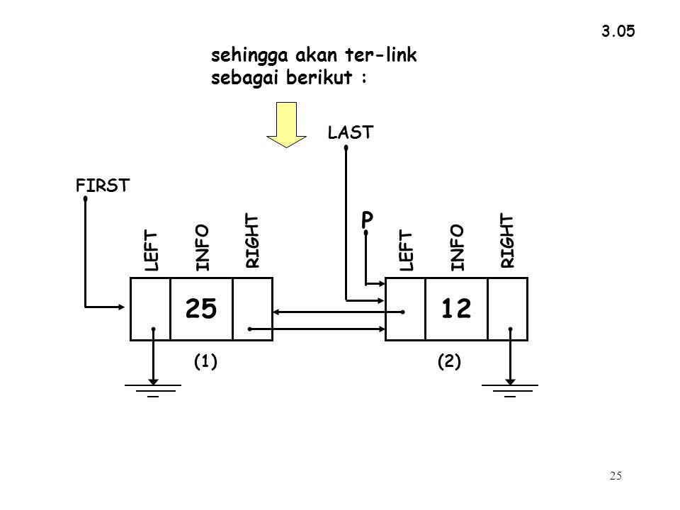 25 3.05 sehingga akan ter-link sebagai berikut : INFO RIGHT LEFT FIRST LAST 25 INFO RIGHT P LEFT 12 (1)(2)
