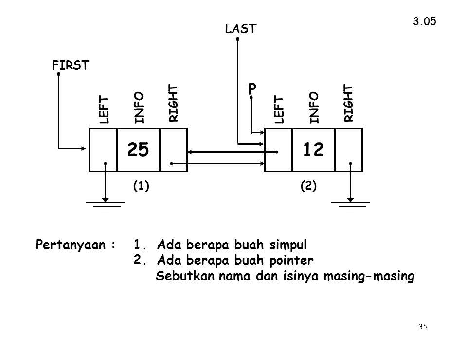 35 3.05 INFO RIGHT LEFT FIRST LAST 25 INFO RIGHT P LEFT 12 (1)(2) Pertanyaan :1.Ada berapa buah simpul 2.Ada berapa buah pointer Sebutkan nama dan isinya masing-masing