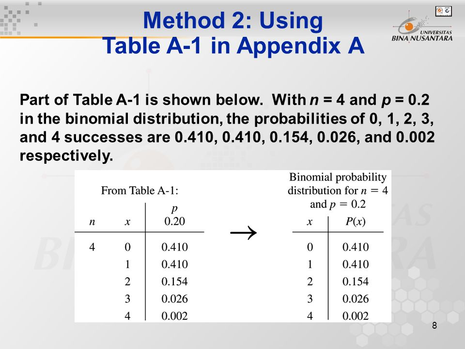 8 Method 2: Using Table A-1 in Appendix A Part of Table A-1 is shown below.