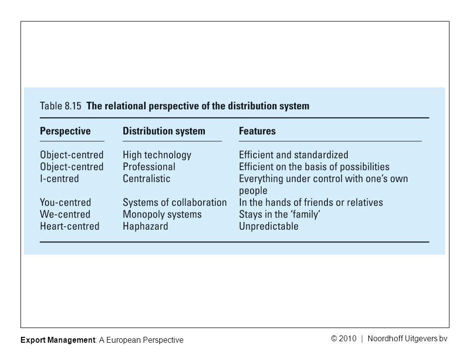 Export Management: A European Perspective © 2010 | Noordhoff Uitgevers bv