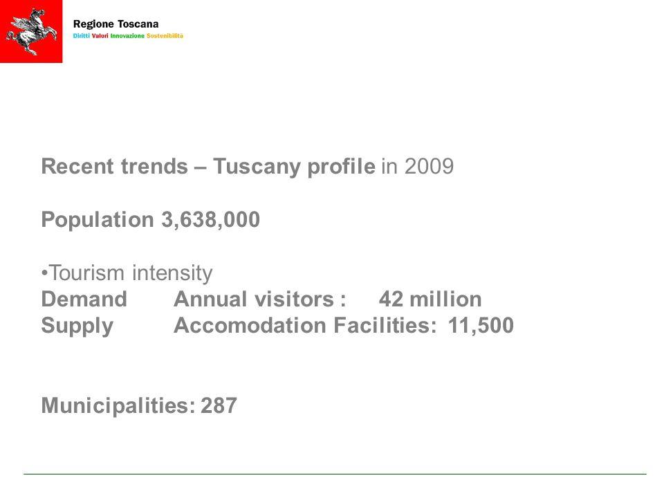 Thousand euro per -capita% GDP Net Income GDP Manufacturing Industries Trade Balance Export Foreign expenditure Tourism balance Lombardia23,0 33,325,312,3 31,71,7 0,0 Veneto20,4 30,025,23,9 32,93,2 2,0 Emilia Romagna22,5 31,725,33,5 34,01,0 -0,1 TOSCANA20,2 28,218,01,2 25,53,6 2,5 ITALIA18,4 25,918,3-1,9 22,92,0 0,6 REGIONAL DATA 2008