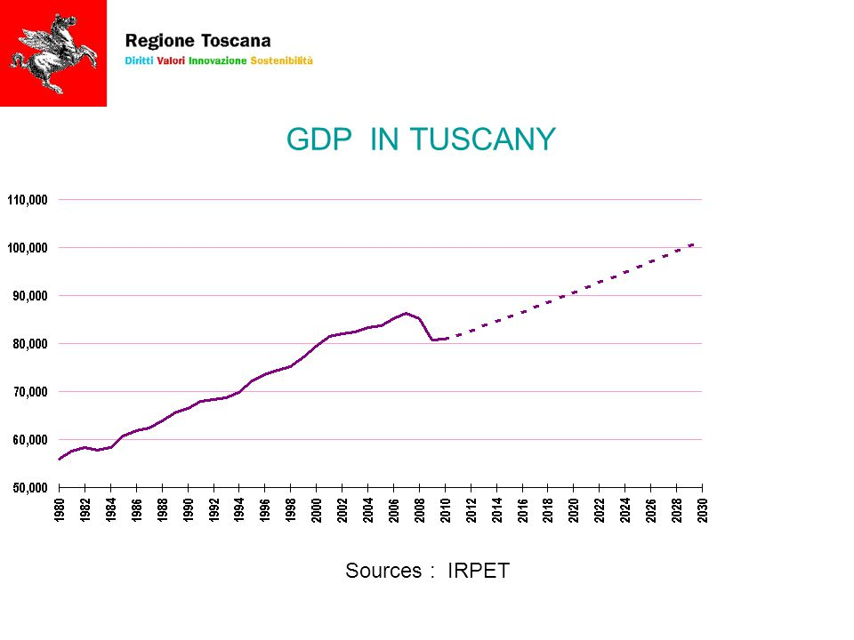GDP IN TUSCANY Sources : IRPET