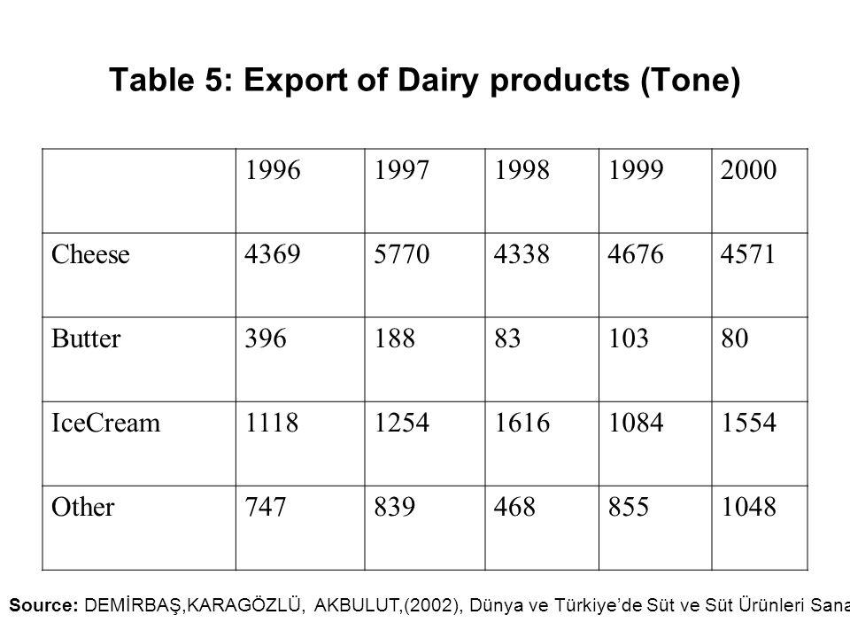 Table 5: Export of Dairy products (Tone) 19961997199819992000 Cheese43695770433846764571 Butter3961888310380 IceCream11181254161610841554 Other7478394688551048 Source: DEMİRBAŞ,KARAGÖZLÜ, AKBULUT,(2002), Dünya ve Türkiye'de Süt ve Süt Ürünleri Sanayiinde Gelişmeler.