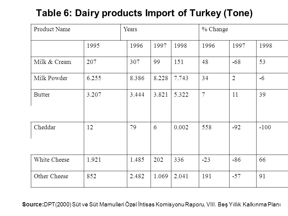 Table 6: Dairy products Import of Turkey (Tone) Product NameYears% Change 1995199619971998199619971998 Milk & Cream2073079915148-6853 Milk Powder6.2558.3868.2287.743342-6 Butter3.2073.4443.8215.32271139 Cheddar127960.002558-92-100 White Cheese1.9211.485202336-23-8666 Other Cheese8522.4821.0692.041191-5791 Source:DPT(2000) Süt ve Süt Mamulleri Özel İhtisas Komisyonu Raporu, VIII.