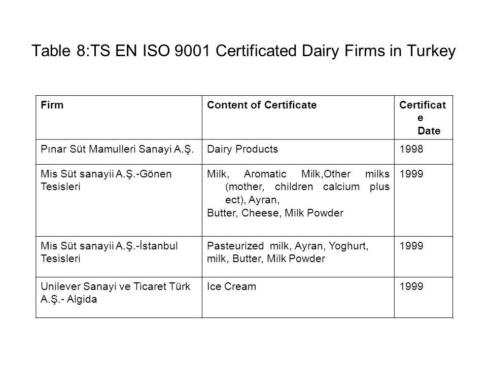 Table 8:TS EN ISO 9001 Certificated Dairy Firms in Turkey FirmContent of CertificateCertificat e Date Pınar Süt Mamulleri Sanayi A.Ş.Dairy Products1998 Mis Süt sanayii A.Ş.-Gönen Tesisleri Milk, Aromatic Milk,Other milks (mother, children calcium plus ect), Ayran, Butter, Cheese, Milk Powder 1999 Mis Süt sanayii A.Ş.-İstanbul Tesisleri Pasteurized milk, Ayran, Yoghurt, milk, Butter, Milk Powder 1999 Unilever Sanayi ve Ticaret Türk A.Ş.- Algida Ice Cream1999