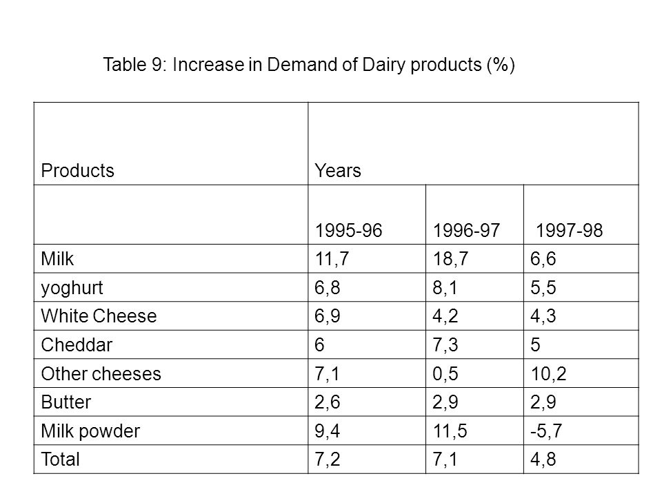Table 9: Increase in Demand of Dairy products (%) ProductsYears 1995-961996-97 1997-98 Milk11,718,76,6 yoghurt6,88,15,5 White Cheese6,94,24,3 Cheddar67,35 Other cheeses7,10,510,2 Butter2,62,9 Milk powder9,411,5-5,7 Total7,27,14,8