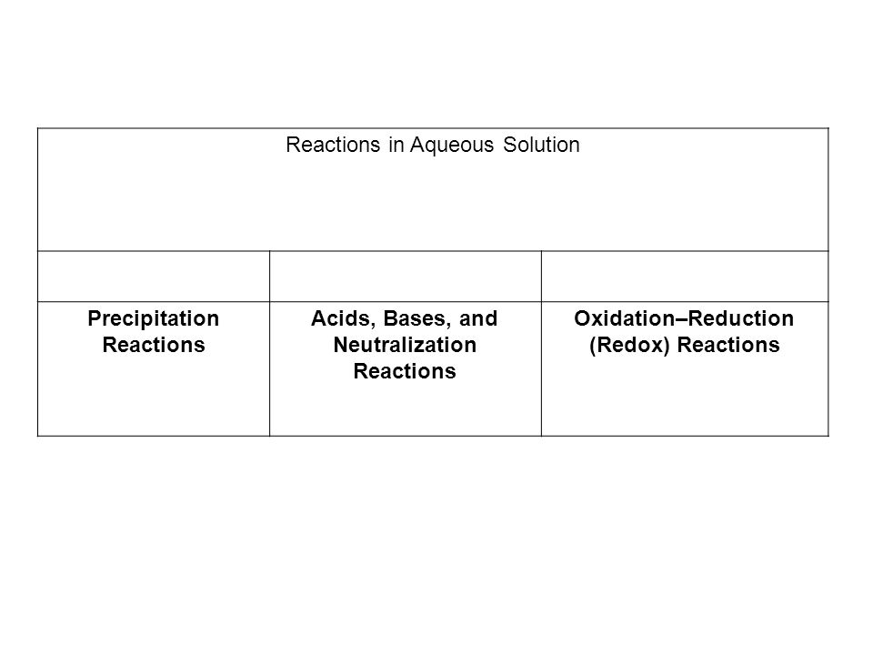 Reactions in Aqueous Solution Precipitation Reactions Acids, Bases, and Neutralization Reactions Oxidation–Reduction (Redox) Reactions