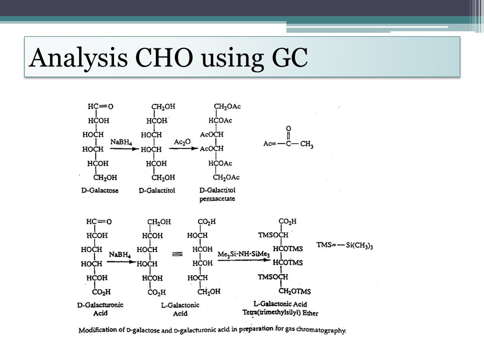 Analysis CHO using GC