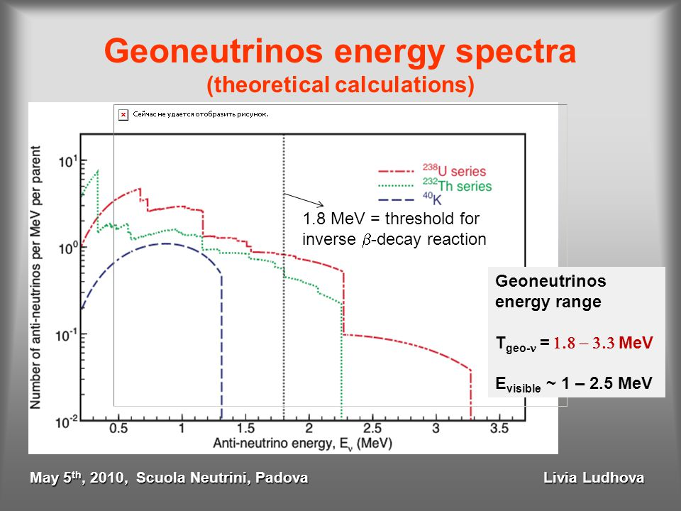 Geoneutrinos energy spectra (theoretical calculations) 1.8 MeV = threshold for inverse  -decay reaction Geoneutrinos energy range T geo- =  