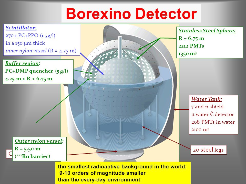 Borexino Detector Water Tank:  and n shield  water Č detector 208 PMTs in water 2100 m 3 20 steel legs Carbon steel plates Scintillator: 270 t PC+PP